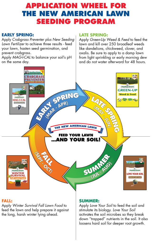 A graphic for lawn maintenance by Jonathon Green